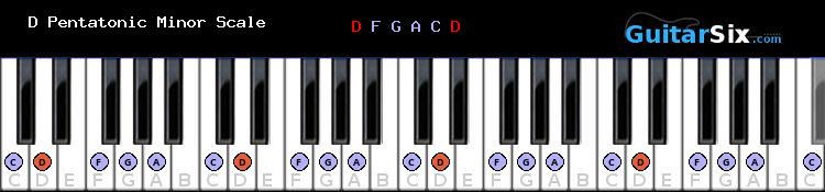 D Pentatonic Minor piano scale