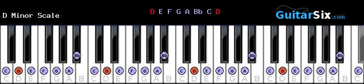D Minor piano scale