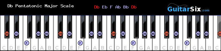 Db Pentatonic Major piano scale