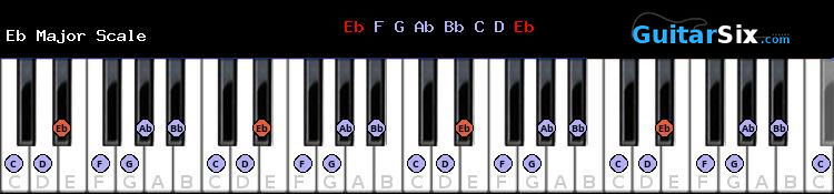 B flat Major piano scale chart