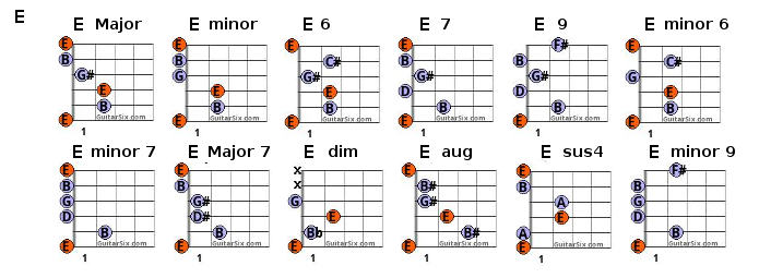 E Guitar Chord Images - guitar chords finger placement