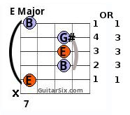 E Major 5th string root barre chord