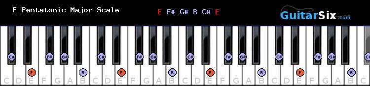 E Pentatonic Major piano scale