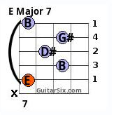 E major 7 barre chord