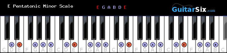 E Pentatonic Minor scale for piano