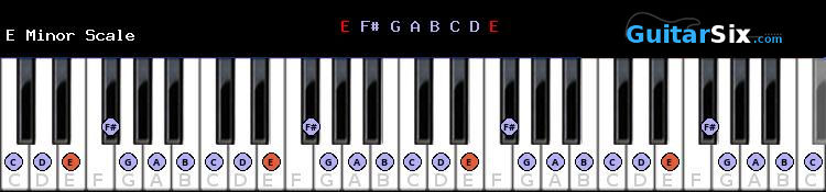 E Minor scale for piano