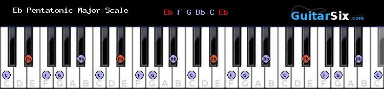 E flat Pentatonic Major piano scale chart