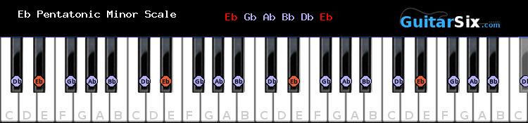 Eb Pentatonic Minor piano scale