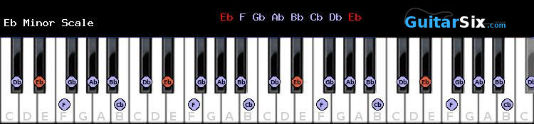 Eb Minor piano scale
