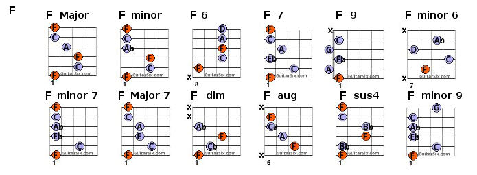 F Chord Tab Guitar Images Guitar Chords Finger Placement