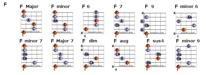 photo regarding Printable Guitar Chord Chart called Guitar Chord Chart