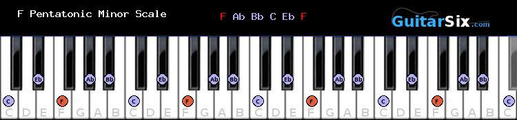 F Pentatonic Minor piano scale