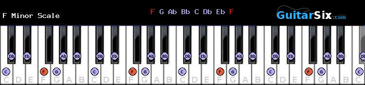 F Minor piano scale