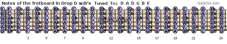 Drop D guitar fretboard notes with flats