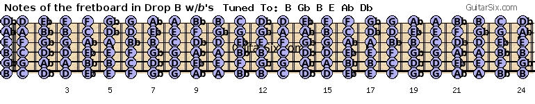Guitar fretboard notes in drop b with flats