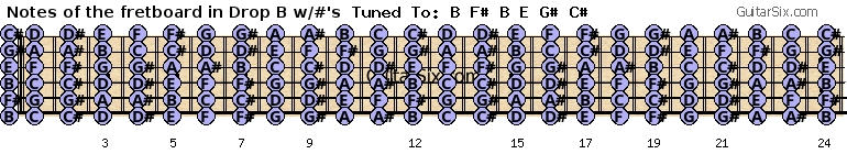 Guitar fretboard notes in drop b with sharps