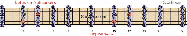 guitar fretmarker notes