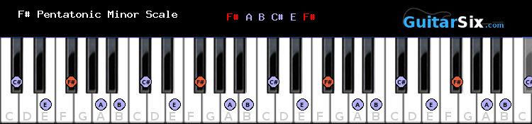 F# Pentatonic Minor piano scale chart