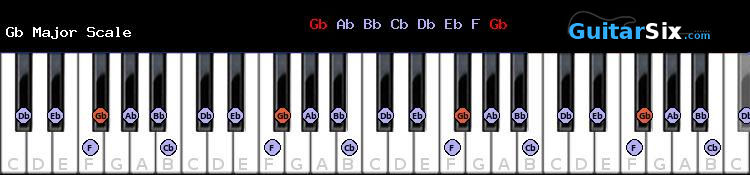 Gb Major piano scale