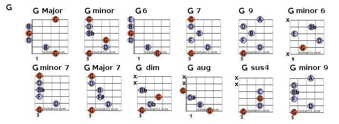 Guitar : guitar chords list Guitar Chords List in Guitar Chordsu201a Guitar