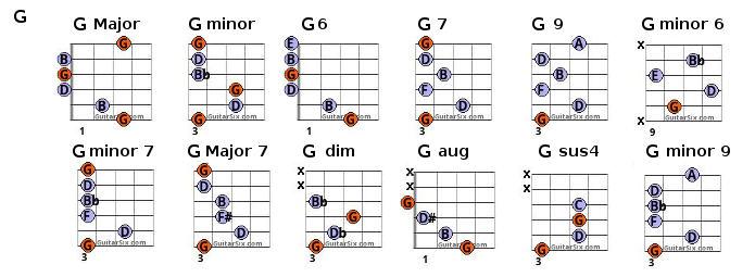 Guitar guitar chords images : Guitar Chord Chart