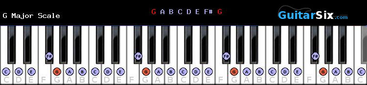 G Major Piano scale