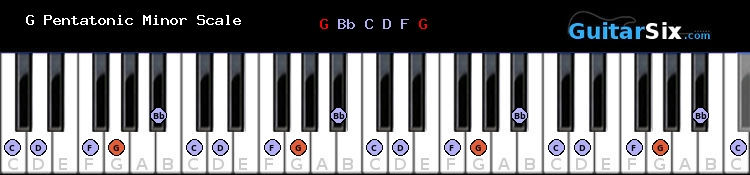 G Pentatonic Minor piano scale