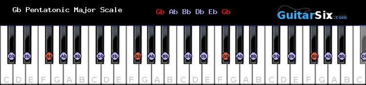 Gb Pentatonic Major piano scale