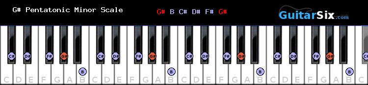 G# Pentatonic Minor piano scale
