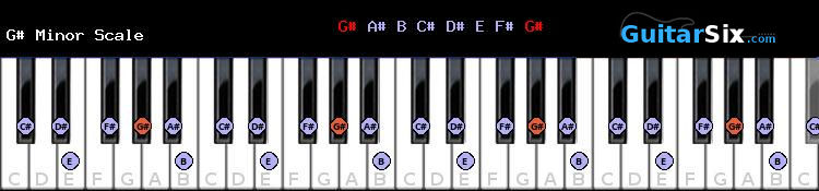 G# Minor piano scale