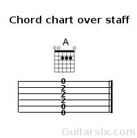 guitar chord charts in sheet music or tab