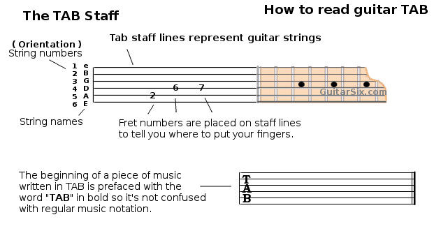 Guitar what is guitar tablature : How To Read Guitar Tab