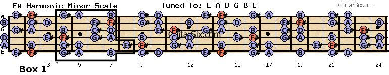 F# Harmonic minor scale Box 1