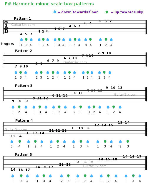 Guitar guitar tabs a minor : Learn How To Play And Memorize Harmonic Minor Scales For Guitar