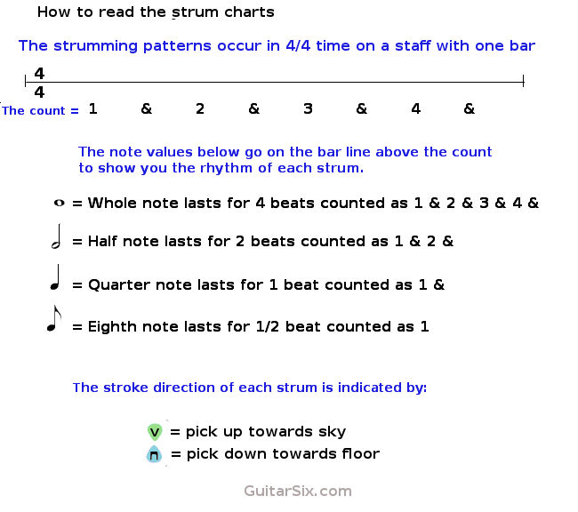 How To Read Guitar Strumming Patterns And Rhythms