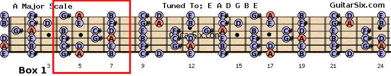Guitar Scales Charts  All free guitar lessons