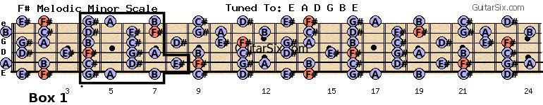 F# Melodic minor scale Box 1