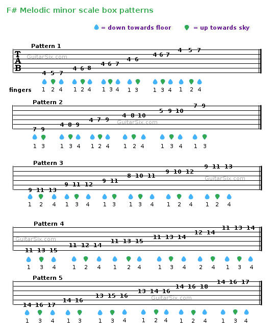 melodic minor scale guitar tab