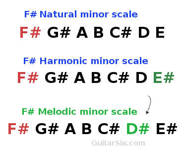 Melodic minor scale Notes