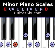 minor scales for piano