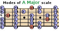 modes of the major scale for guitar