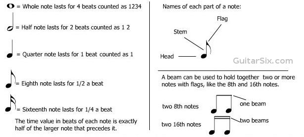 music note values and duration