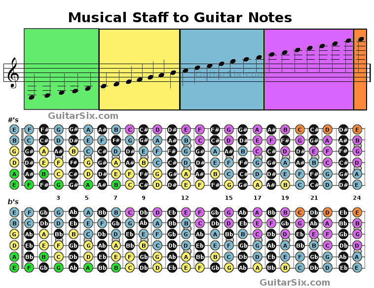 notes of the guitar to music staff