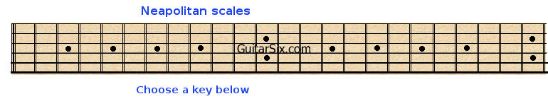 Select guitar fretboard tuning to see Neapolitan scales
