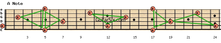fretboard note triangles