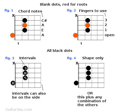 all other chord charts