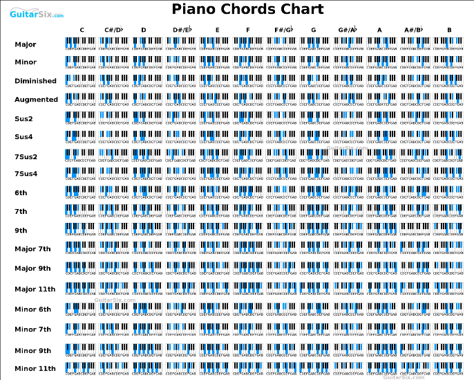 Modern Above All Piano Chords Ensign - Beginner Guitar Piano Chords ...