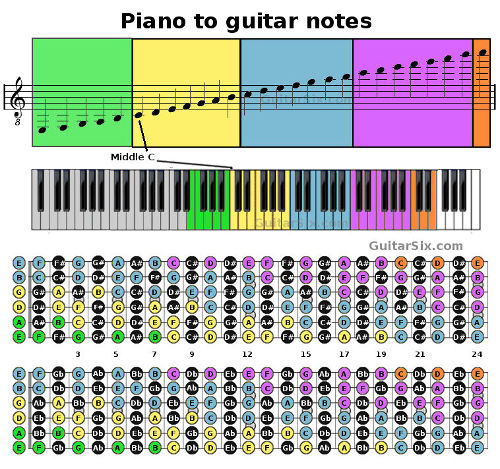 Use this color coded info graphic to translate piano notes to guitar.