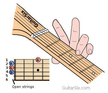 How To Play Guitar Chords For Beginners