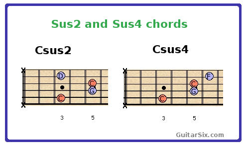 sus2 and sus4 guitar chords